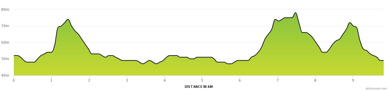 Elevation profile for 10k run
